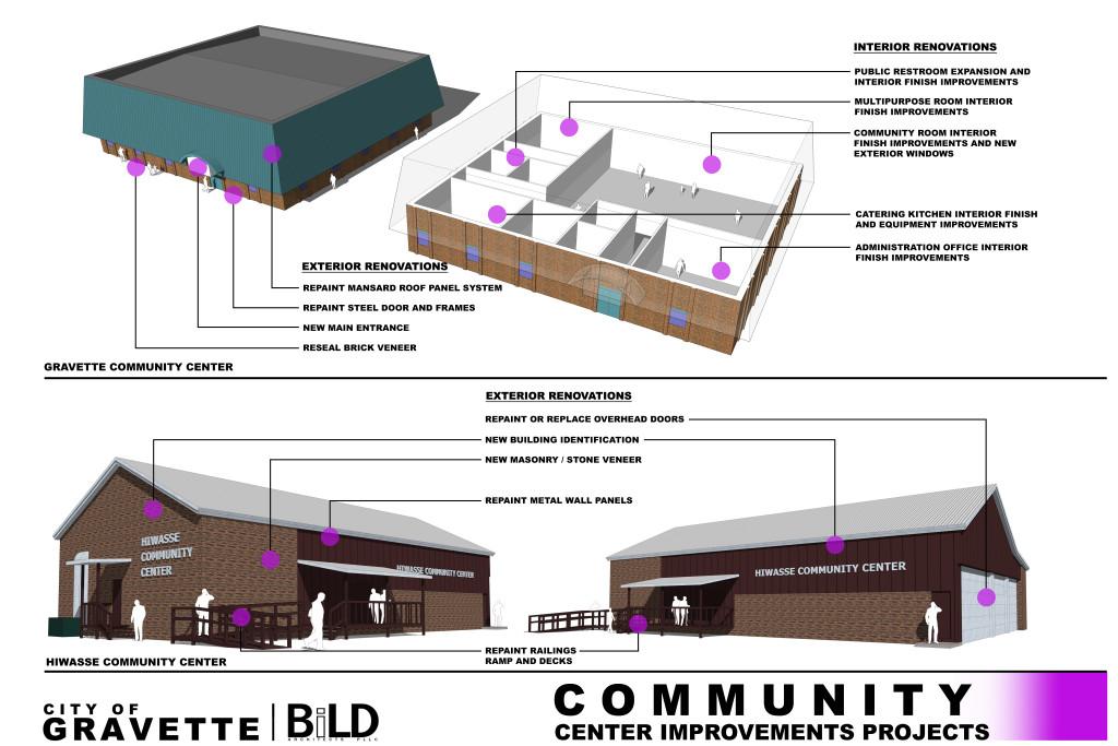 5-Community Centers PF2
