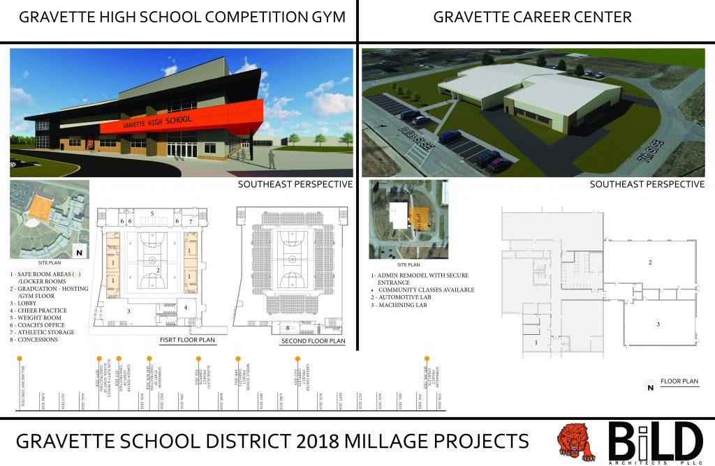Gravette Presentation Page 1